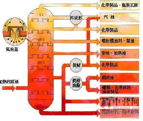石油分馏_石油是混合物,其分馏产品汽油为纯净物.是不对的,为什么